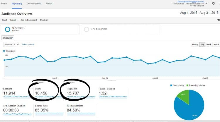 August Google analytics Stats